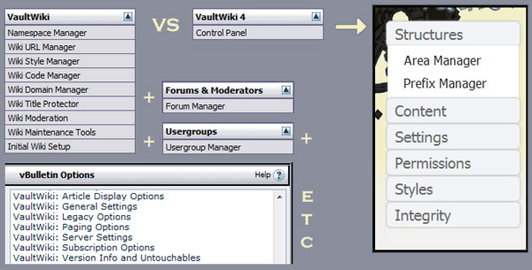 A comparison of VaultWiki admin navigation and locations between VaultWiki 3 and VaultWiki 4.